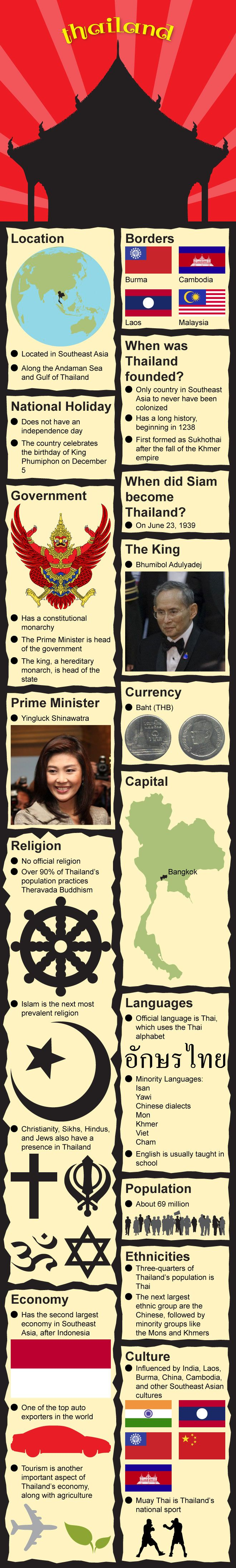 http://www.mapsofworld.com/pages/fast-facts/infographic-of-thailand-fast-facts/