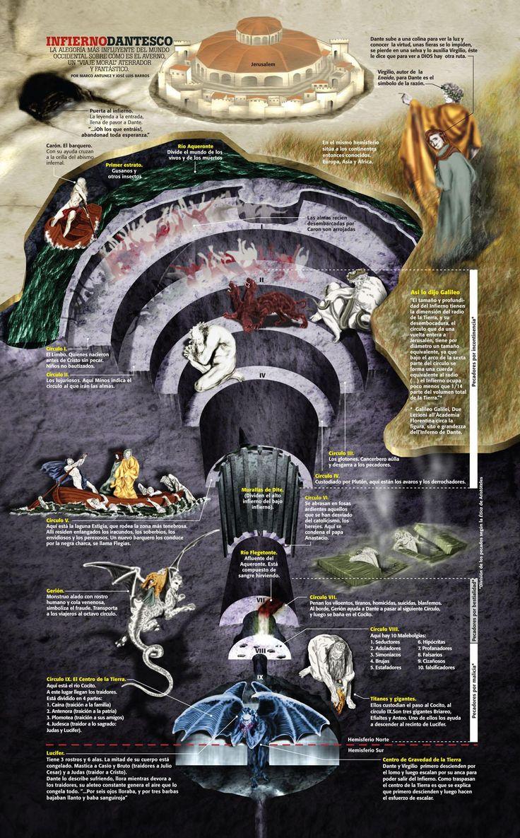 Infografías sobre La divina comedia