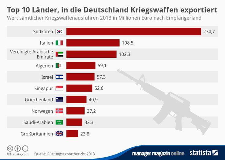 Infografik: Top 10 Länder, in die Deutschland Kriegswaffen exportiert   Statista