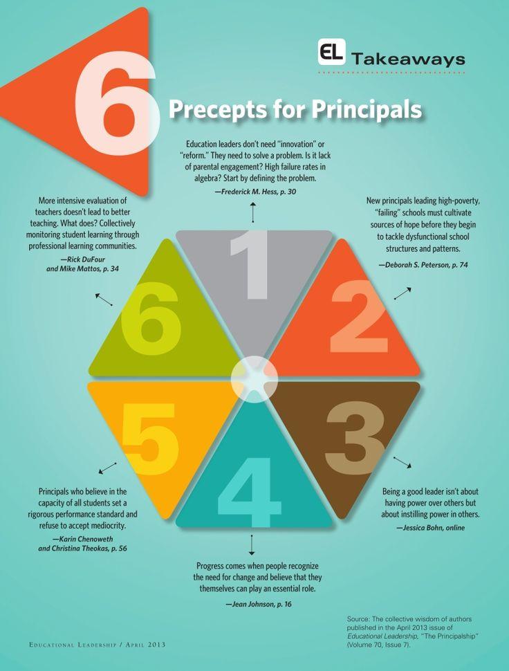 112 best leadership images on pinterest business centerpiece 6 precepts for principals fandeluxe Images