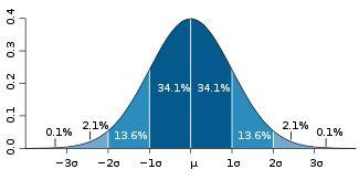 Distribuição normal – Wikipédia, a enciclopédia livre