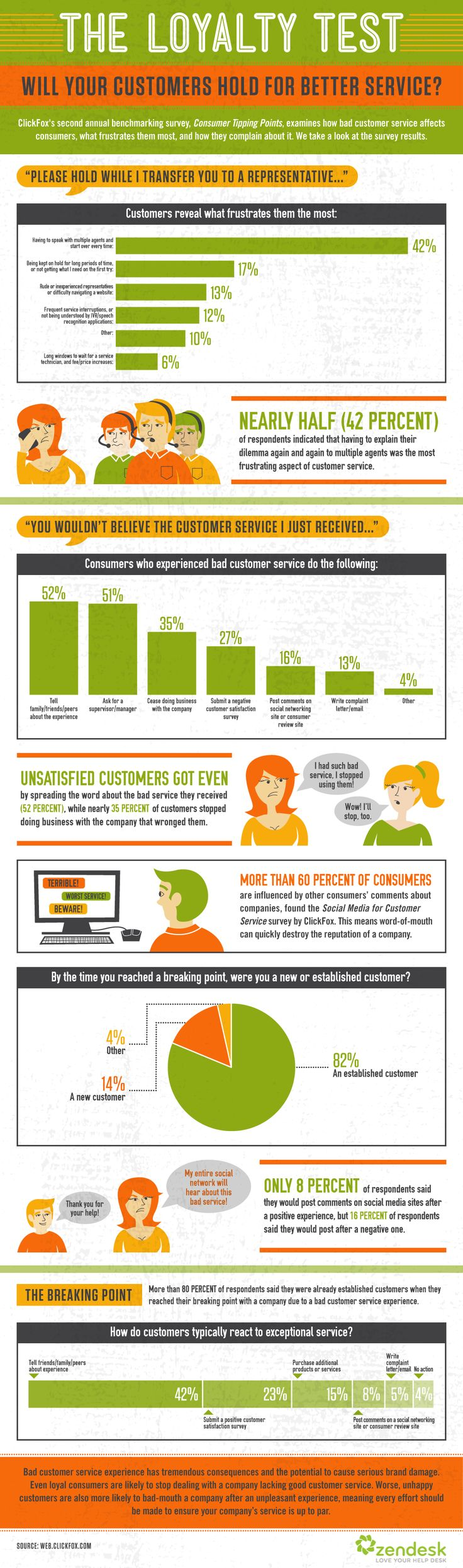 The importance of customer service, 52% of dissatisfied customers spreads the (bad) word with their network