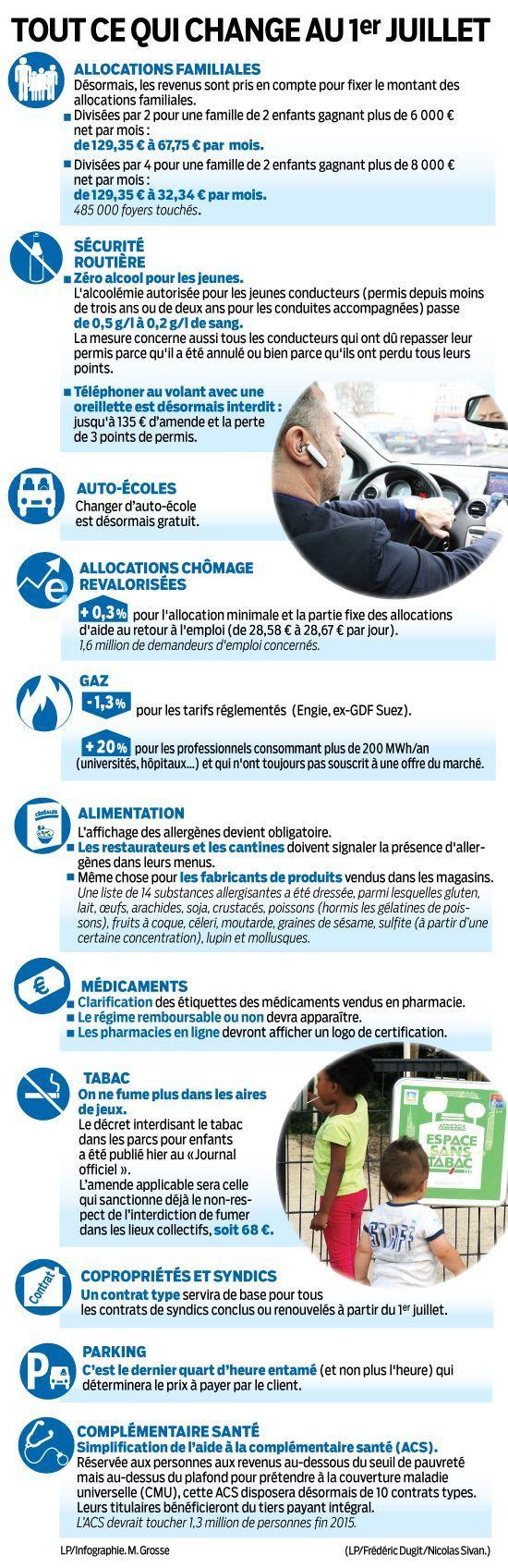 http://www.leparisien.fr/economie/infographie-allocations-oreillettes-prix-du-gaz-ce-qui-change-au-1er-juillet-01-07-2015-4909927.php