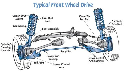 Basic Car Parts Diagram | Your vehicle's suspension is made up of a variety of shafts, rods ...