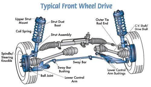 Car Parts Chart - Facbooik.com