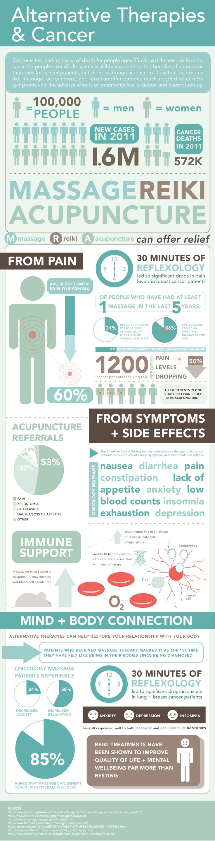 Alternative Therapies & Cancer -- Ever wonder how alternative treatments such as reiki, massage and acupuncture have assisted healing for cancer patients? Take a look at the infographic below to learn more about these complementary healing modalities.