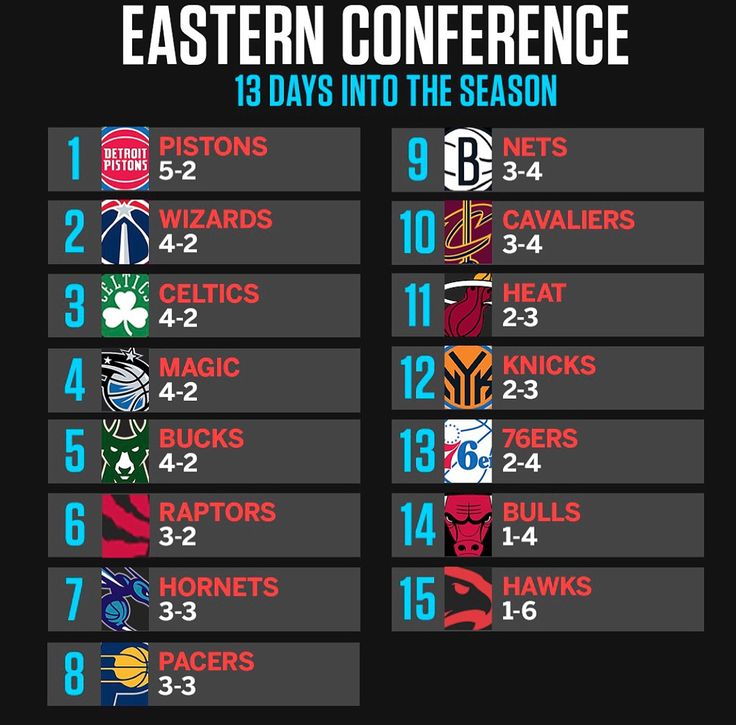 Current @nba Conference standings #nba #nbapanel #pistons #dcfamily #celtics @puremagic #fearthedeer #wethenorth #buzzcity #pacers #nets #cavs #heat #knicks #sixers #bulls #grizzlies #clippers #rockets #blazers #spurs #warriors #twolves #jazz #nuggets #pelicans #lakers #thunder #suns #kings #mavs