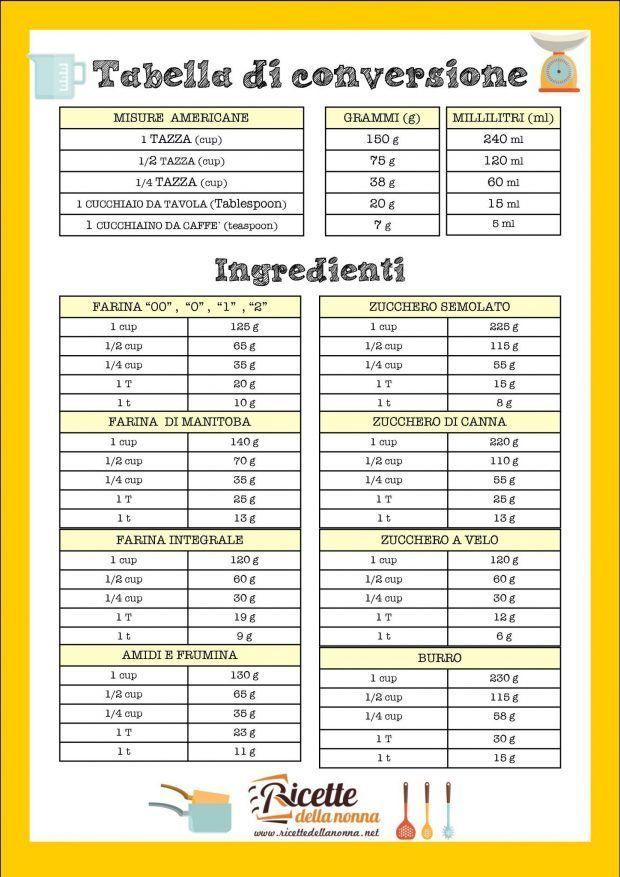 tabella di conversione in grammi