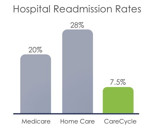 CareCycle — Remote Care Management for the Chronically Ill