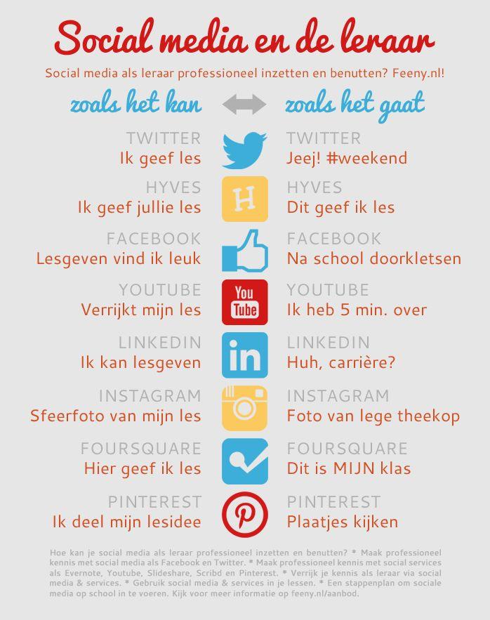 Social media en de leraar - zoals het kan vs. zoals het gaat.   Hoe kan je social media als leraar professioneel inzetten en benutten in het onderwijs?
