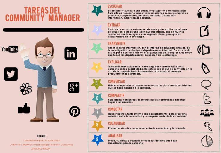 Tareas del Community Manager #infografia #infographic #socialmedia