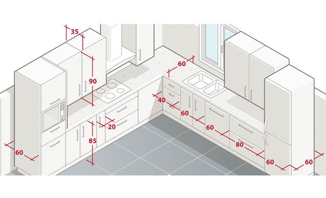 Les règles et mesures pour respecter l'encombrement d'une cuisine facile à vivre. http://amzn.to/2jlTh5k