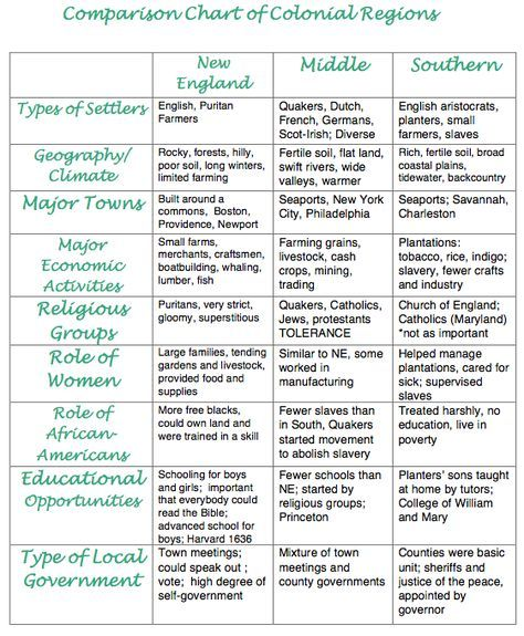 Chart To Compare And Contrast The Original 13 Colonies