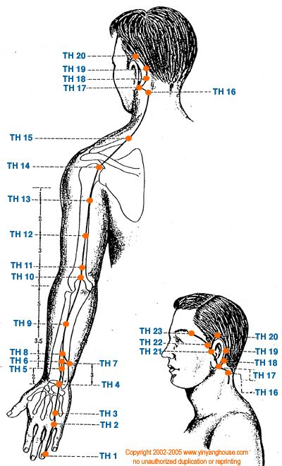 chart w/ link to interactive informative charts of acupuncture points