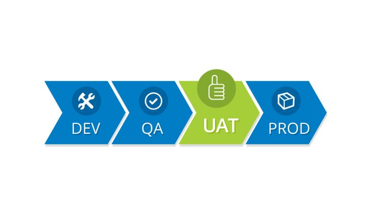 User Acceptance Testing (UAT) and its Different Types - The Official 360logica Blog