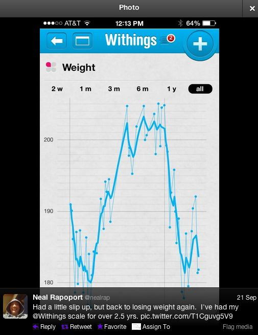 """Neal Rapoport (twitter.com/nealrap) tweeted: """" Had a little slip up, but back to losing weight again.  I've had my Withings scale for over 2.5 yrs. pic.twitter.com/T1Cguvg5V9 """" Learn more: http://www.withings.com/en/bodyanalyzer  #Health #Fitness #DigitalHealth #mHealth #QuantifiedSelf #HeartRate #Pulse #Tracker #SelfTracking #HealthTracking #FitnessTracking"""