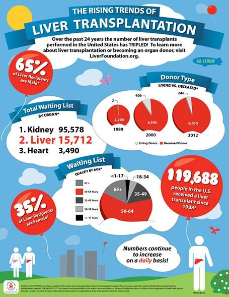 The Rising Trends of Liver Transplantation: American Liver Foundation (April 2013)