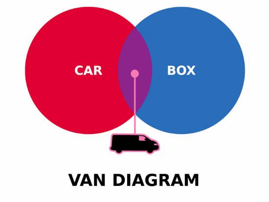 7 Best Comparecontrast Images On Pinterest Venn Diagrams