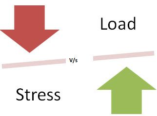 Learn Stress Testing With No Stress For Further Insight