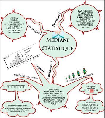 """Cours de Mathématiques en Mandala/Carte mentale: Carte mentale """"Médiane statistique"""""""