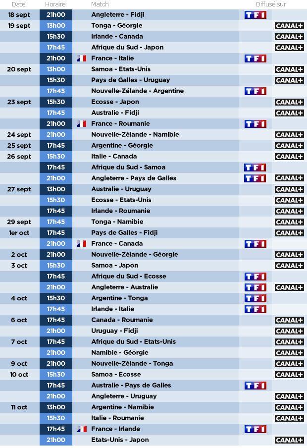 Diffusion Coupe du monde rugby 2015 : Le calendrier des retransmissions chaîne par chaîne (TF1 /C+)