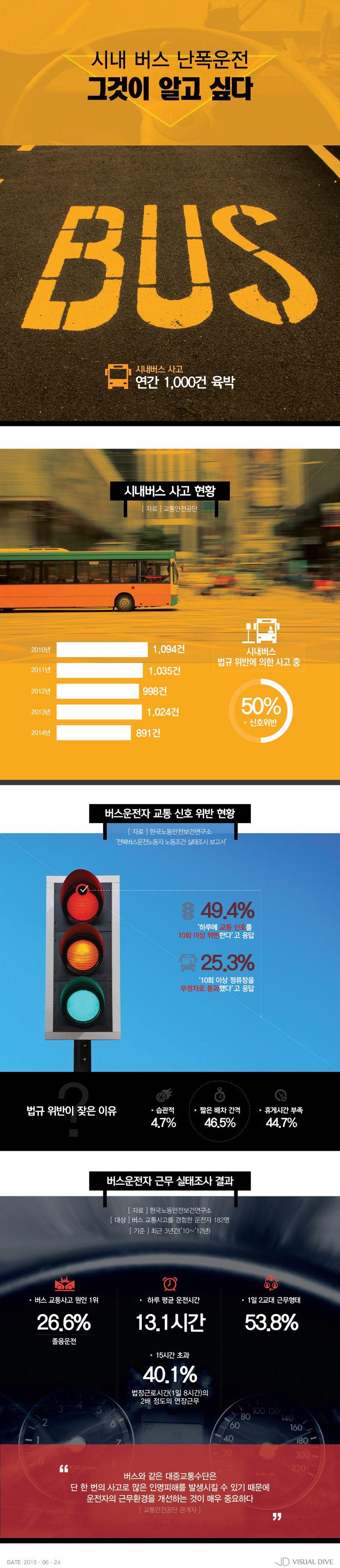 '버스 난폭운전'…운전기사의 속사정 [인포그래픽] #BusDriver / #Infographic ⓒ 비주얼다이브 무단 복사·전재·재배포 금지