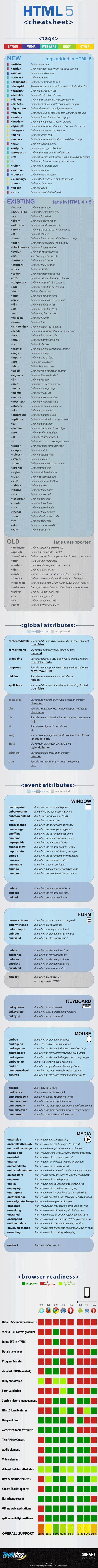 Infographie : une cheatsheet pour le HTML 5
