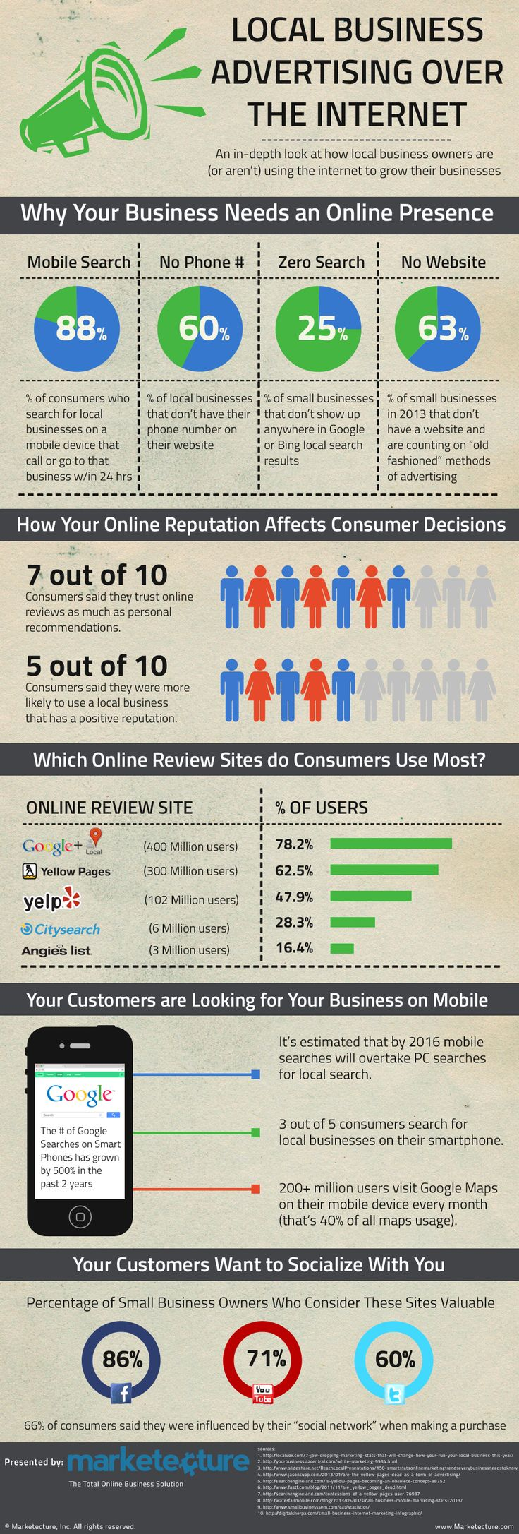 Small Business Local Marketing - 25% Of Small Business Have Zero Presence In Local Search Results #Infographic