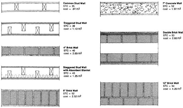 4 13 wall types with stc rating and approximate cost on types of walls construction id=56146