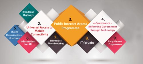 nine pillars of digital india everything you should know