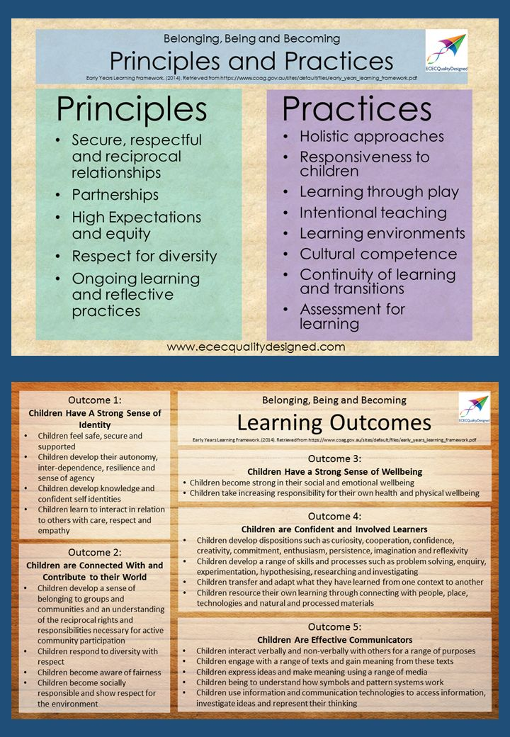 Want a Discount...Like this resource using the social media icons & a discount will automatically be applied to your purchase at checkout. Share ECEC Quality Designed aims to help steamline your documentation processes.  Presenting the free resource Principles, Practices and Learning Outcomes Posters for the Early Years Learning Framework.  This poster resource places all Principles, …