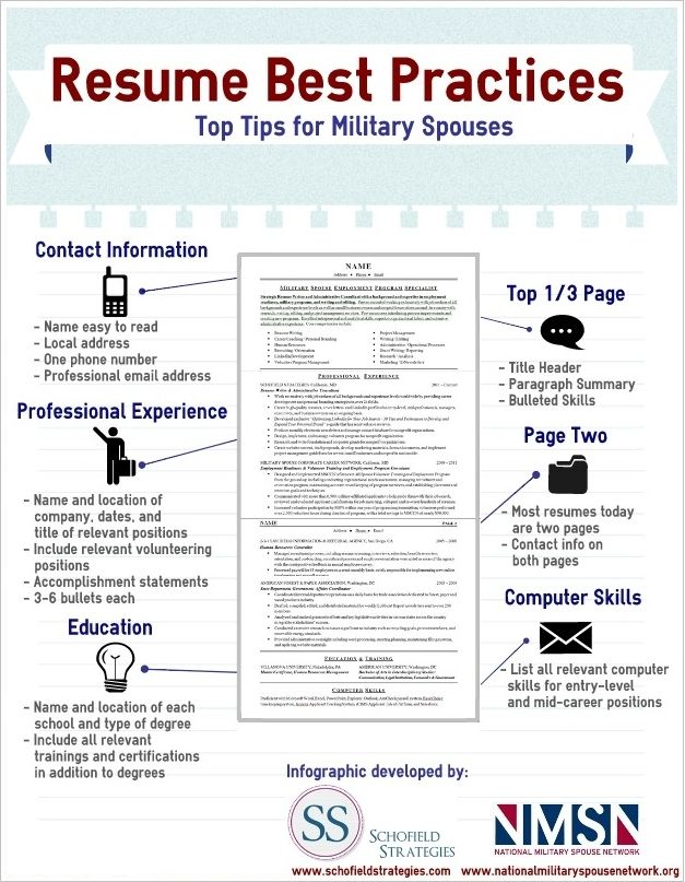 view the military spouse resume infographic created by schofield strategies which shows resume best practices and tips for military spouses