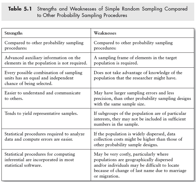 Strengths and Weaknesses of Simple Random Sampling Compared to ...