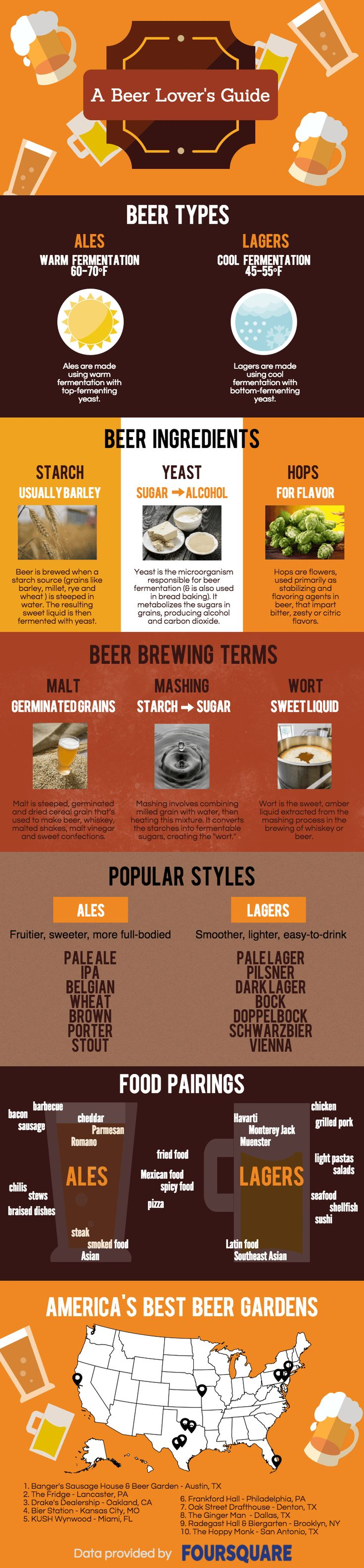What's America's favorite alcoholic beverage? Beer, of course! If you're like us, you already know that an ice cold, thirst-quenching brew can really hit the spot. But what is beer exactly? Check out the infographic below for everything you ever wanted to know about beers, including the two main types, brewing terms, popular styles and the best foods to enjoy them with. #Beer #beernews #beereducation