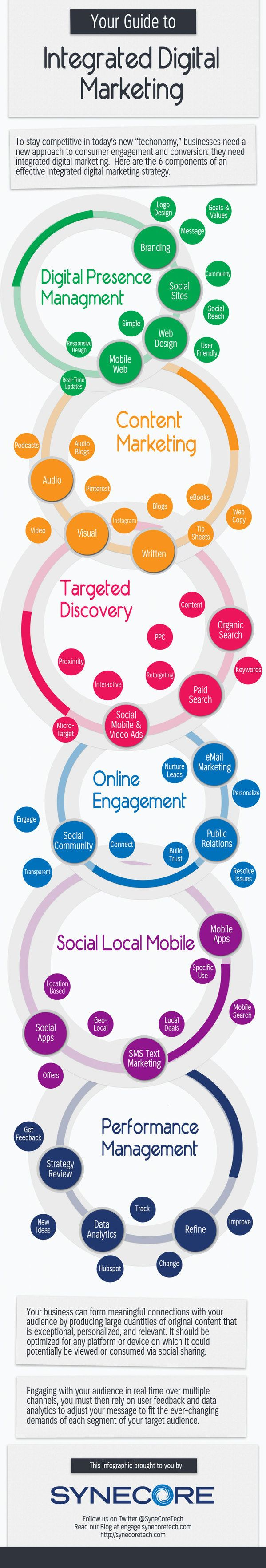 """DIGITAL MARKETING -         """"Your Guide to Integrated Digital Marketing -         Infographic on integrating branding, content, target, engagement, performance."""""""