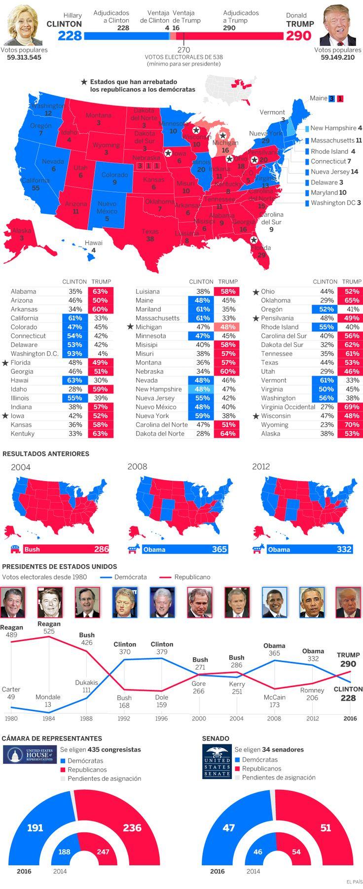 Resultados de las elecciones en Estados Unidos | Actualidad | EL PAÍS