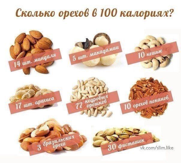 ПП. ПЕРЕКУСЫ | Похудейка: советы, мотивация, рецепты, спорт | ВКонтакте