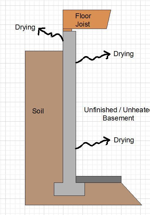 Basement Insulation - How To Insulate Basement / Foundation Walls