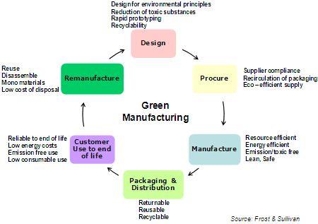Green manufacturing lisääntyy. Ilmastonmuutos, ehtyvät luonnonvarat, kestävämmät arvot, yritysten vastuullisuus. Hiilijalanjälki.