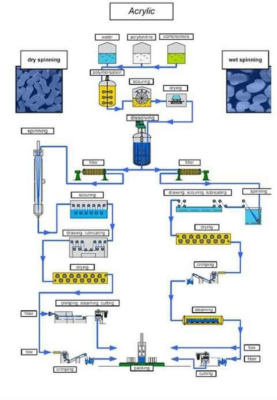 production flow chart of acrylic fiber Textile Fiber Acrylic