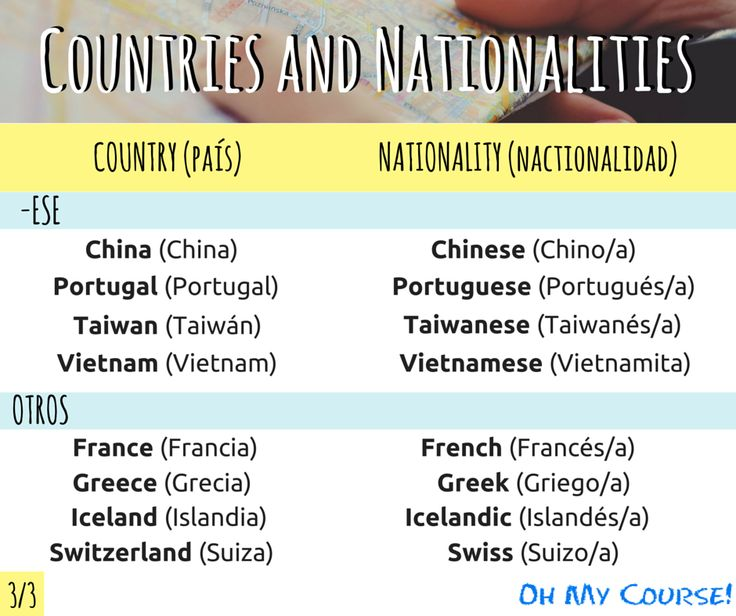 Aprende los países y las nacionalidades en inglés.