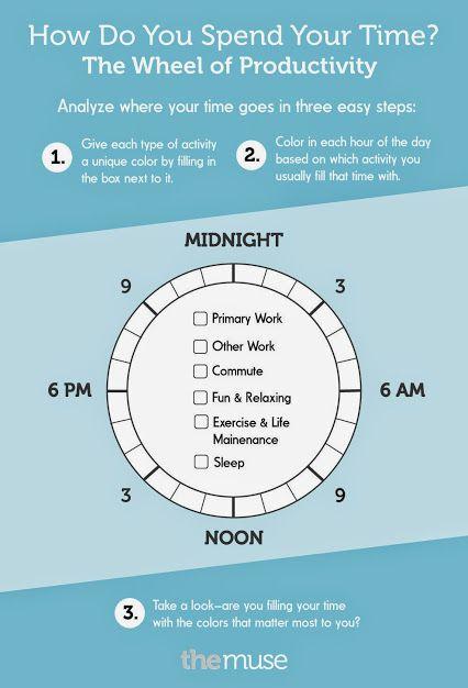 productivity wheel