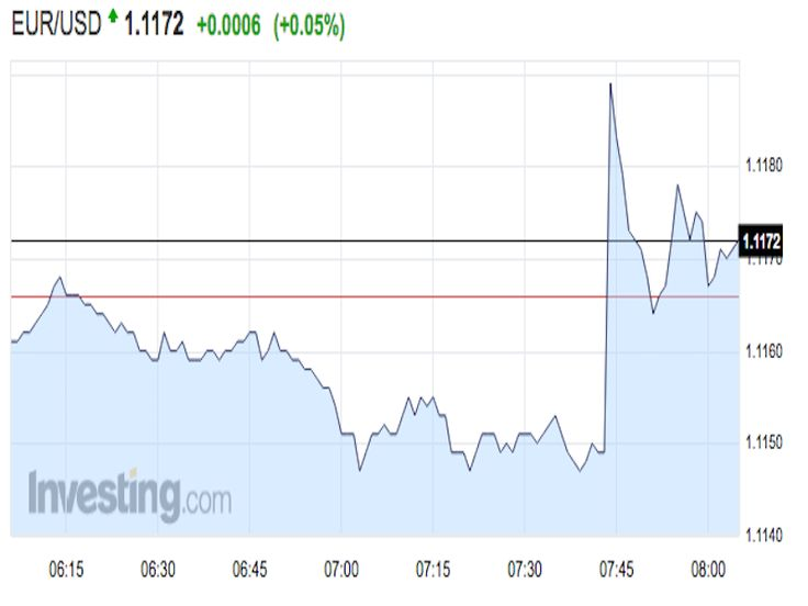 The euro spikes following a report the ECB will discuss removing its easing bias next week