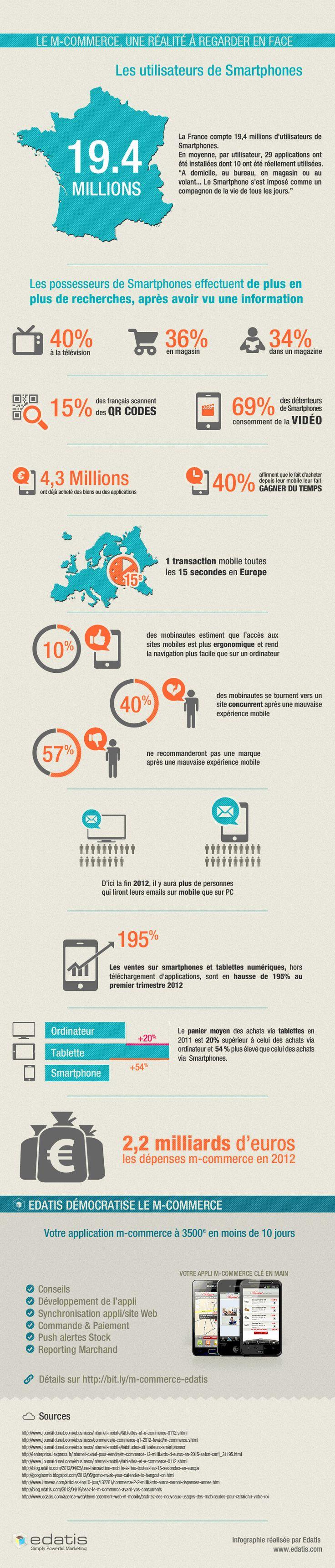 Infographie | Les chiffres du m-commerce en 2012