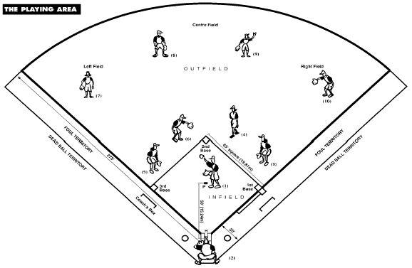 softball team rules