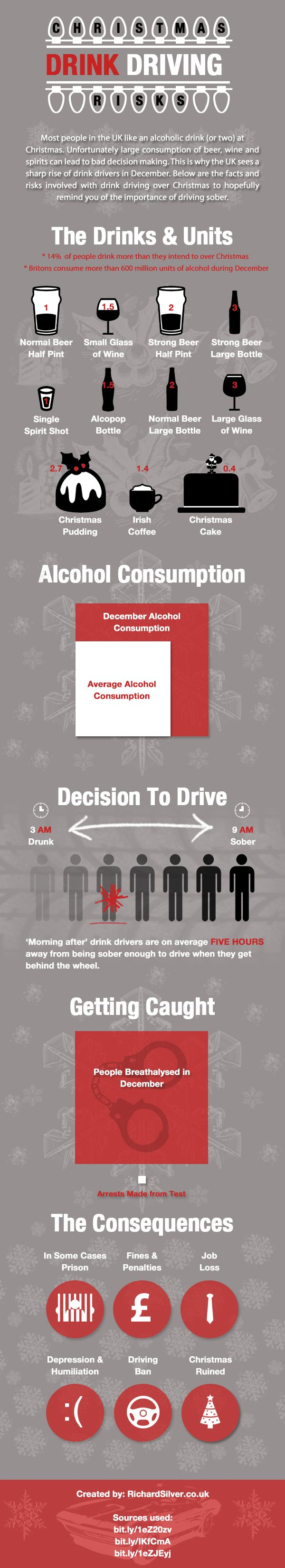 best facts and stats get it all here images infographic christmas drink driving risks anything motor