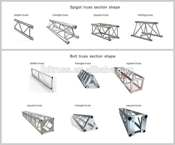 21 Best Details All About Trusses Images On