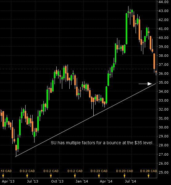 Quick Trade On Suncor Energy Inc.
