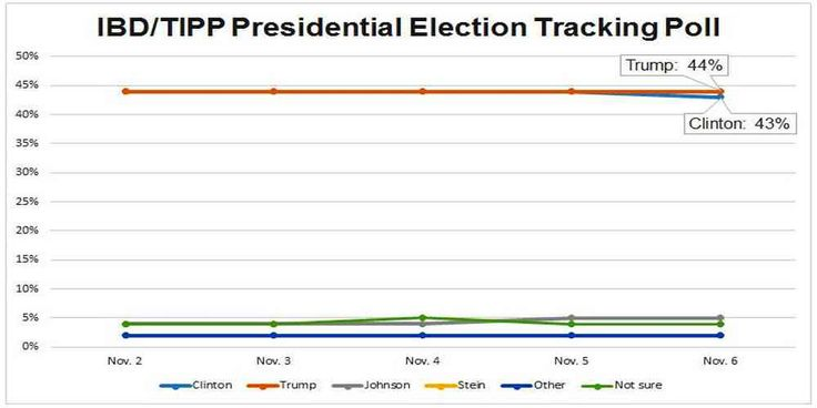 """Top News: """"USA POLITICS: Donald Trump Leads Hillary Clinton"""" - http://politicoscope.com/wp-content/uploads/2016/11/USA-POLITICS-Donald-Trump-Leads-Hillary-Clinton-790x395.jpg - Donald Trump has moved into thelead over Hillary Clinton, 44% to 43% with one days left before Election Day, from the new IBD/TIPP presidential poll.  on Politicoscope - http://politicoscope.com/2016/11/07/usa-politics-donald-trump-leads-hillary-clinton/."""