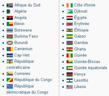 Tous les drapeaux du monde triés par continent